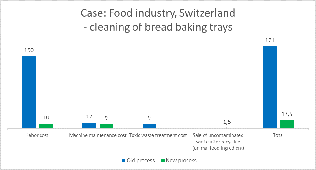 Case study food industry