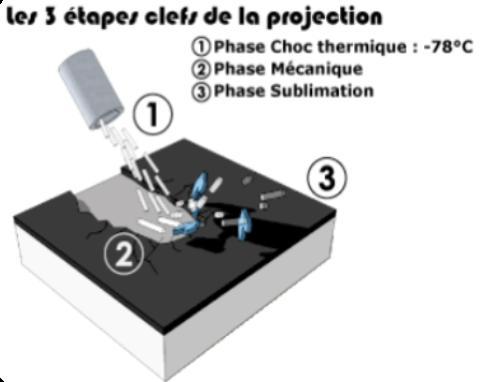 Cryogénie - étapes de la projection